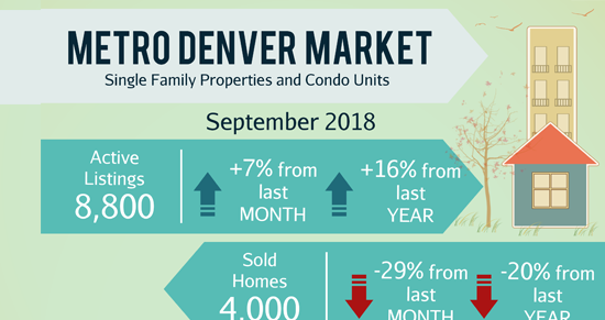 October Newsletter: ? Colorado continues to prosper from economic boom  + Sold! 4 Bed and 3 Bath in Littleton.