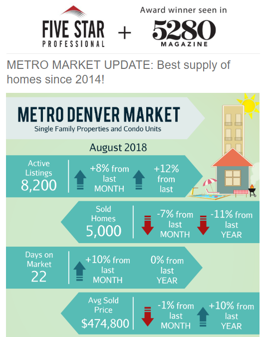 September Newsletter: ? Colorado Is Ranked Third Happiest State In America + 4 Homes in Lafayette & Denver.